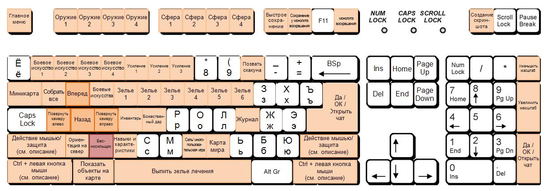 Клавиша Главное меню/Меню